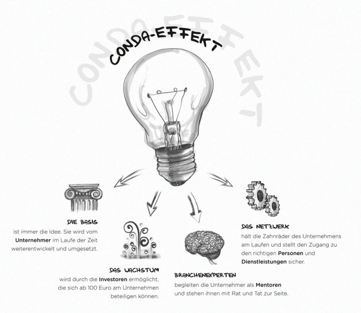 CONDA Effekt