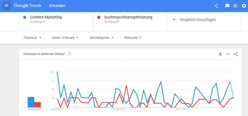 beispiel google trends screenshot