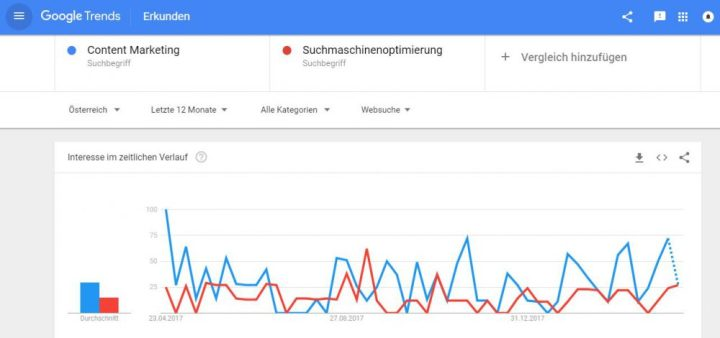 beispiel google trends screenshot