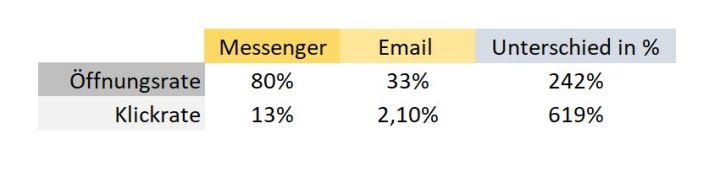 öffnungsrate klickrate email messenger